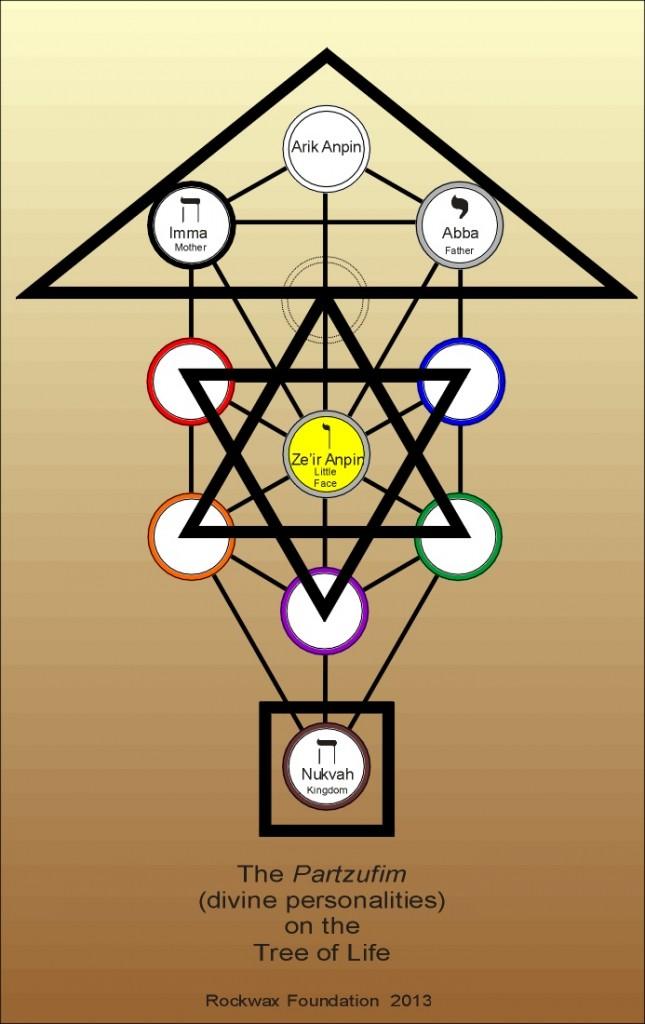 Tree Of Life Diagrams