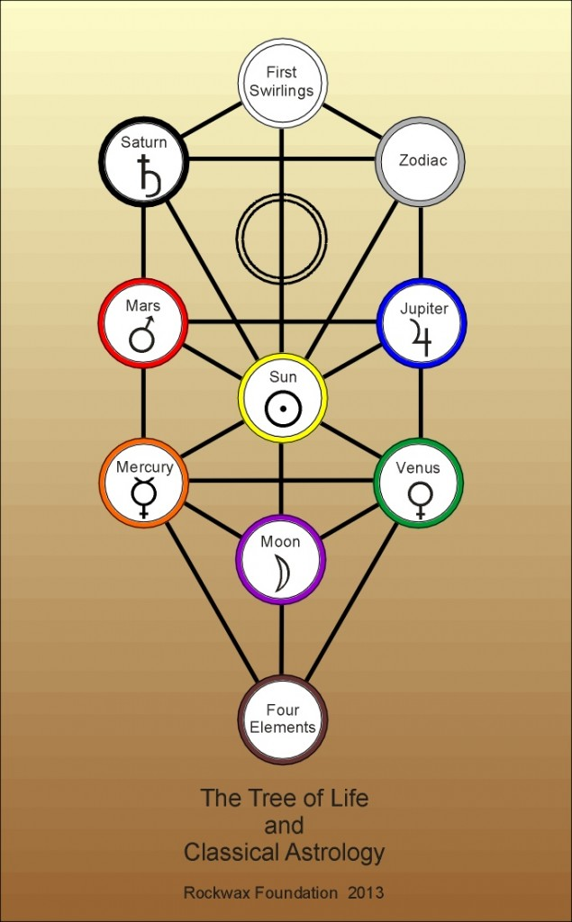 Kabbalah Tree Of Life Zodiac / It evolved over centuries and is now popular with personalities ranging from madonna to britney spears.